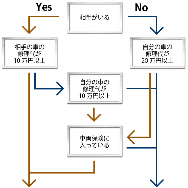 保険利用 YES NO チェック表
